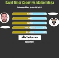 David Timor Copovi vs Maikel Mesa h2h player stats