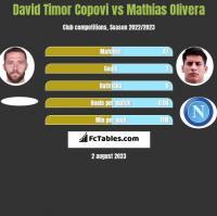 David Timor Copovi vs Mathias Olivera h2h player stats