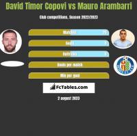 David Timor Copovi vs Mauro Arambarri h2h player stats