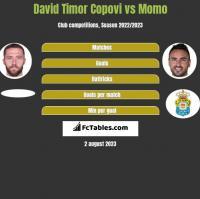 David Timor Copovi vs Momo h2h player stats