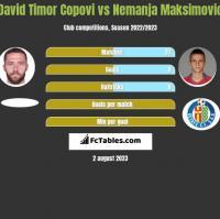 David Timor Copovi vs Nemanja Maksimović h2h player stats