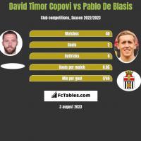 David Timor Copovi vs Pablo De Blasis h2h player stats