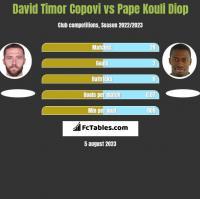 David Timor Copovi vs Pape Kouli Diop h2h player stats