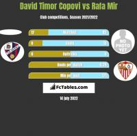 David Timor Copovi vs Rafa Mir h2h player stats