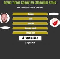 David Timor Copovi vs Slavoljub Srnic h2h player stats
