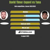David Timor Copovi vs Tana h2h player stats