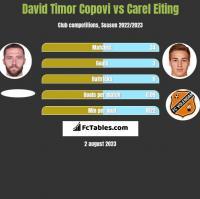 David Timor Copovi vs Carel Eiting h2h player stats