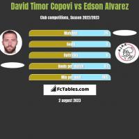 David Timor Copovi vs Edson Alvarez h2h player stats