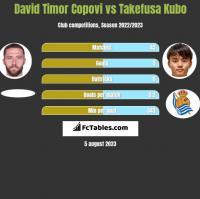 David Timor Copovi vs Takefusa Kubo h2h player stats
