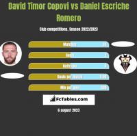 David Timor Copovi vs Daniel Escriche Romero h2h player stats