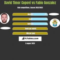 David Timor Copovi vs Fabio Gonzalez h2h player stats