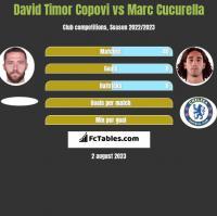 David Timor Copovi vs Marc Cucurella h2h player stats