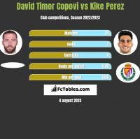 David Timor Copovi vs Kike Perez h2h player stats