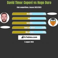 David Timor Copovi vs Hugo Duro h2h player stats