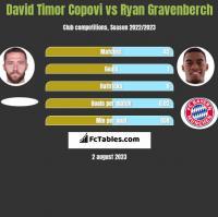 David Timor Copovi vs Ryan Gravenberch h2h player stats