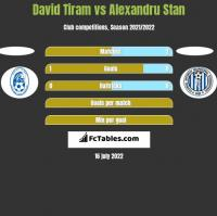 David Tiram vs Alexandru Stan h2h player stats