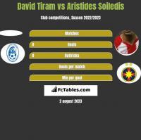 David Tiram vs Aristides Soiledis h2h player stats
