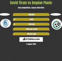 David Tiram vs Bogdan Planic h2h player stats