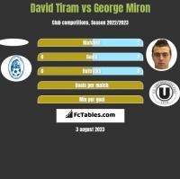 David Tiram vs George Miron h2h player stats