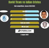 David Tiram vs Iulian Cristea h2h player stats
