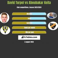 David Turpel vs Aboubakar Keita h2h player stats