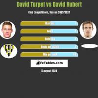 David Turpel vs David Hubert h2h player stats