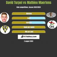 David Turpel vs Mathieu Maertens h2h player stats