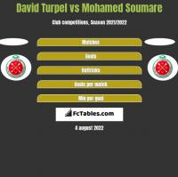 David Turpel vs Mohamed Soumare h2h player stats