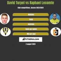 David Turpel vs Raphael Lecomte h2h player stats