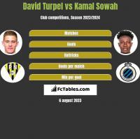 David Turpel vs Kamal Sowah h2h player stats