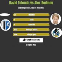 David Tutonda vs Alex Rodman h2h player stats