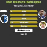 David Tutonda vs Edward Upson h2h player stats