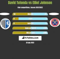 David Tutonda vs Elliot Johnson h2h player stats