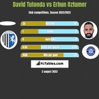 David Tutonda vs Erhun Oztumer h2h player stats