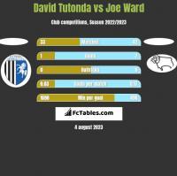 David Tutonda vs Joe Ward h2h player stats