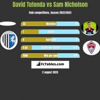 David Tutonda vs Sam Nicholson h2h player stats