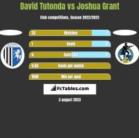 David Tutonda vs Joshua Grant h2h player stats