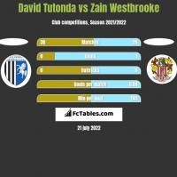 David Tutonda vs Zain Westbrooke h2h player stats