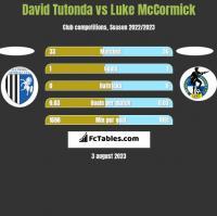 David Tutonda vs Luke McCormick h2h player stats
