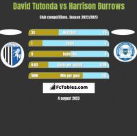 David Tutonda vs Harrison Burrows h2h player stats