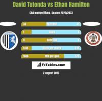 David Tutonda vs Ethan Hamilton h2h player stats
