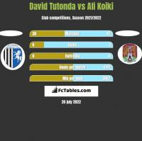 David Tutonda vs Ali Koiki h2h player stats