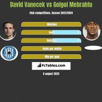 David Vanecek vs Golgol Mebrahtu h2h player stats