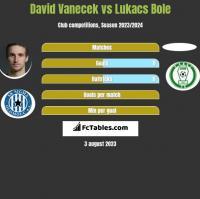 David Vanecek vs Lukacs Bole h2h player stats