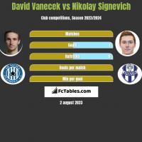 David Vanecek vs Mikałaj Sihniewicz h2h player stats