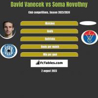 David Vanecek vs Soma Novothny h2h player stats