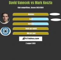 David Vanecek vs Mark Koszta h2h player stats