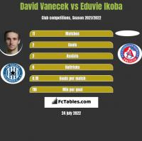 David Vanecek vs Eduvie Ikoba h2h player stats