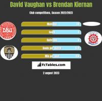 David Vaughan vs Brendan Kiernan h2h player stats