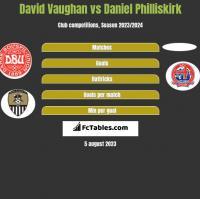 David Vaughan vs Daniel Philliskirk h2h player stats